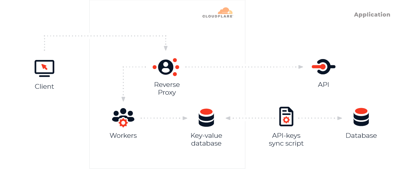 Effective API service DDOS protection with CloudFlare