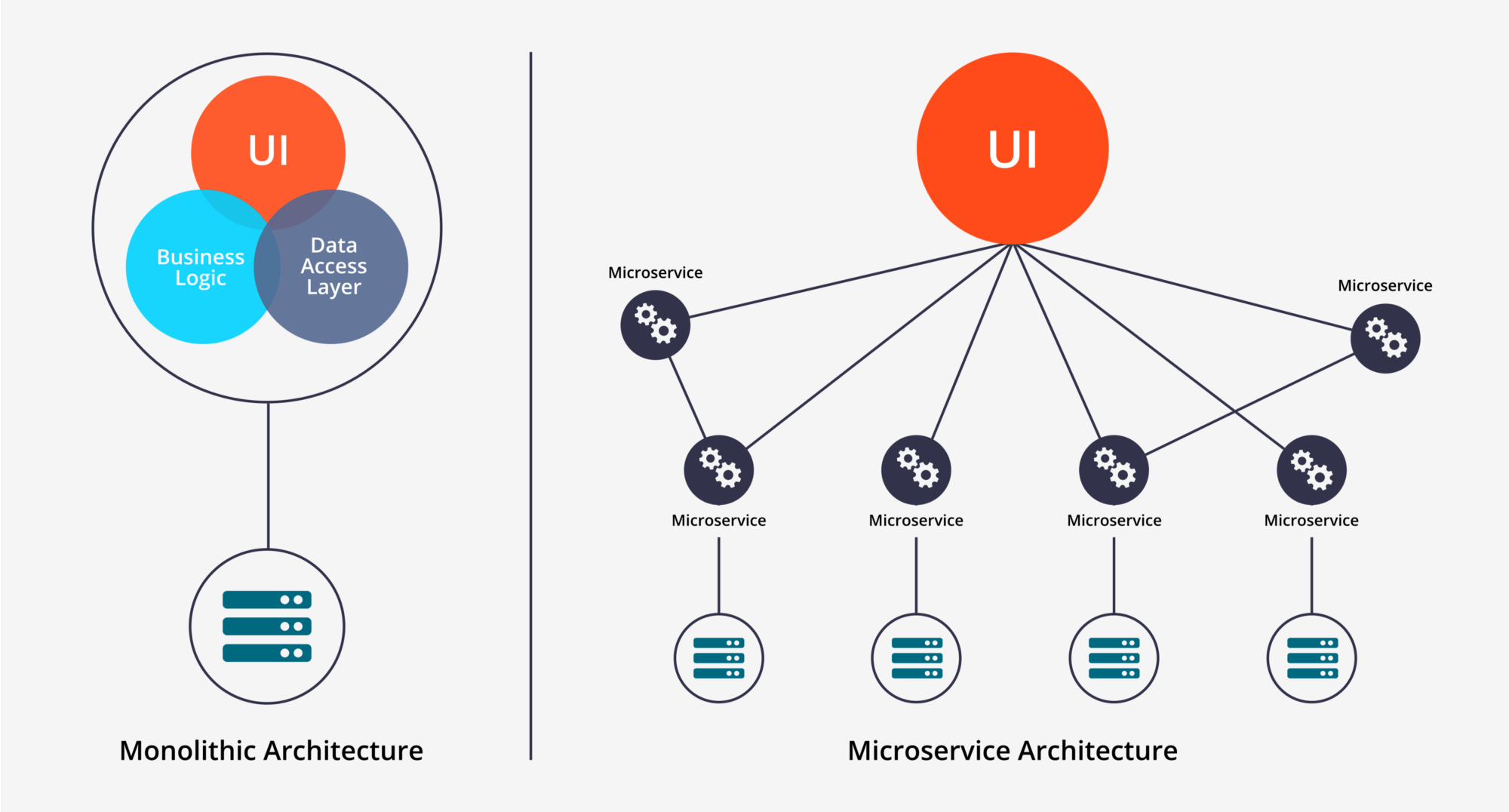 Is an architecture of a server-side application monolithic or not